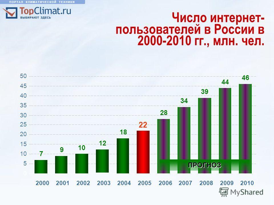 Число интернет- пользователей в России в 2000-2010 гг., млн. чел. 0 5 10 15 20 25 30 35 40 45 50 20002001200220032004200520062007200820092010 7 9 10 12 22 28 34 39 44 46 18ПРОГНОЗ
