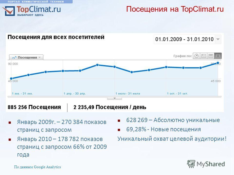 Посещения на TopClimat.ru По данным Google Analytics 628 269 – Абсолютно уникальные 69,28% - Новые посещения Уникальный охват целевой аудитории! Январь 2009г. – 270 384 показов страниц с запросом Январь 2010 – 178 782 показов страниц с запросом 66% о