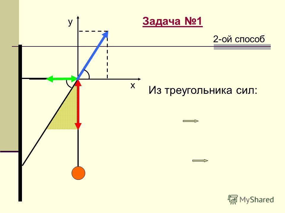Из треугольника сил: 2-ой способ y х