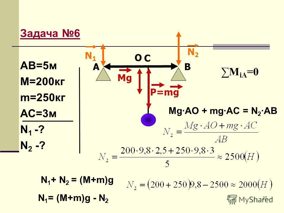 27 Задача 6 АВ=5м М=200кг m=250кг АС=3м N 1 -? N 2 -? М iA =0 O AB C Mg·AO + mg·AC = N 2 ·AB P=mg Mg N1N1 N2N2 N 1 + N 2 = (M+m)g N 1 = (M+m)g - N 2