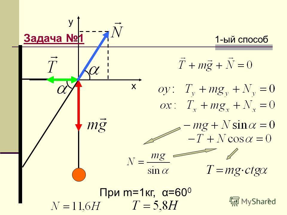 9 y х 1-ый способ При m=1кг, α=60 0 Задача 1
