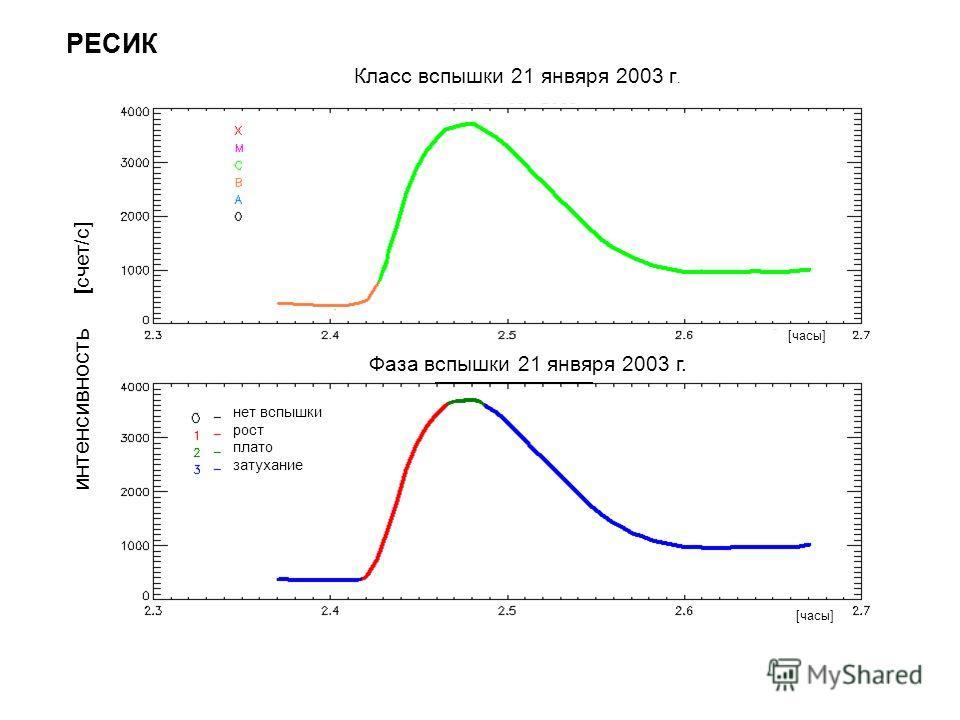 интенсивность [ счет/с] [часы] Класс вспышки 21 янвяря 2003 г. Фаза вспышки 21 янвяря 2003 г. РЕСИК нет вспышки рост плато затухание