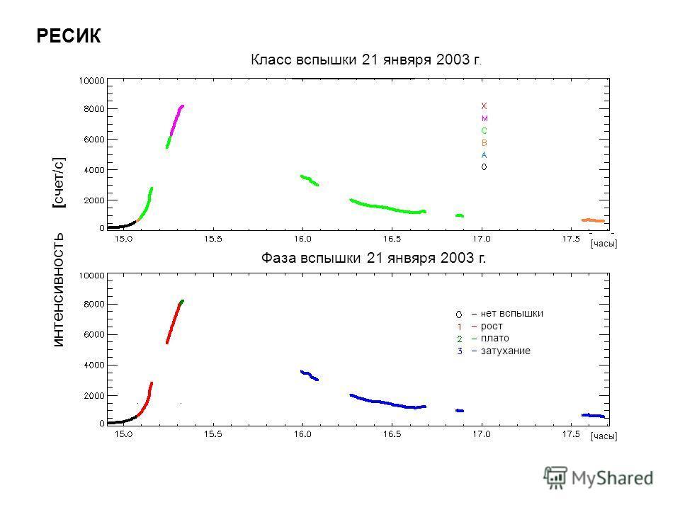 интенсивность [ счет/с] [часы] Класс вспышки 21 янвяря 2003 г. Фаза вспышки 21 янвяря 2003 г. РЕСИК н ет вспышки рост плато затухание