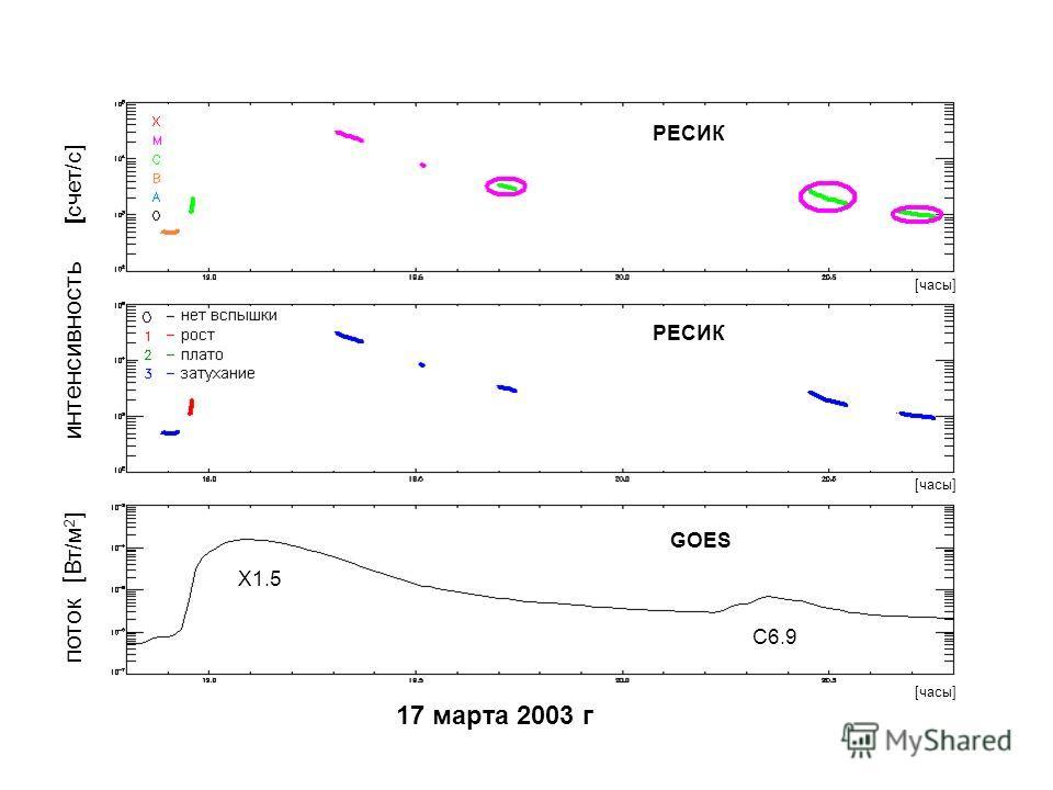 [часы] РЕСИК GOES 17 марта 2003 г интенсивность [ счет/с] поток [ Вт/м 2 ] X1.5 C6.9