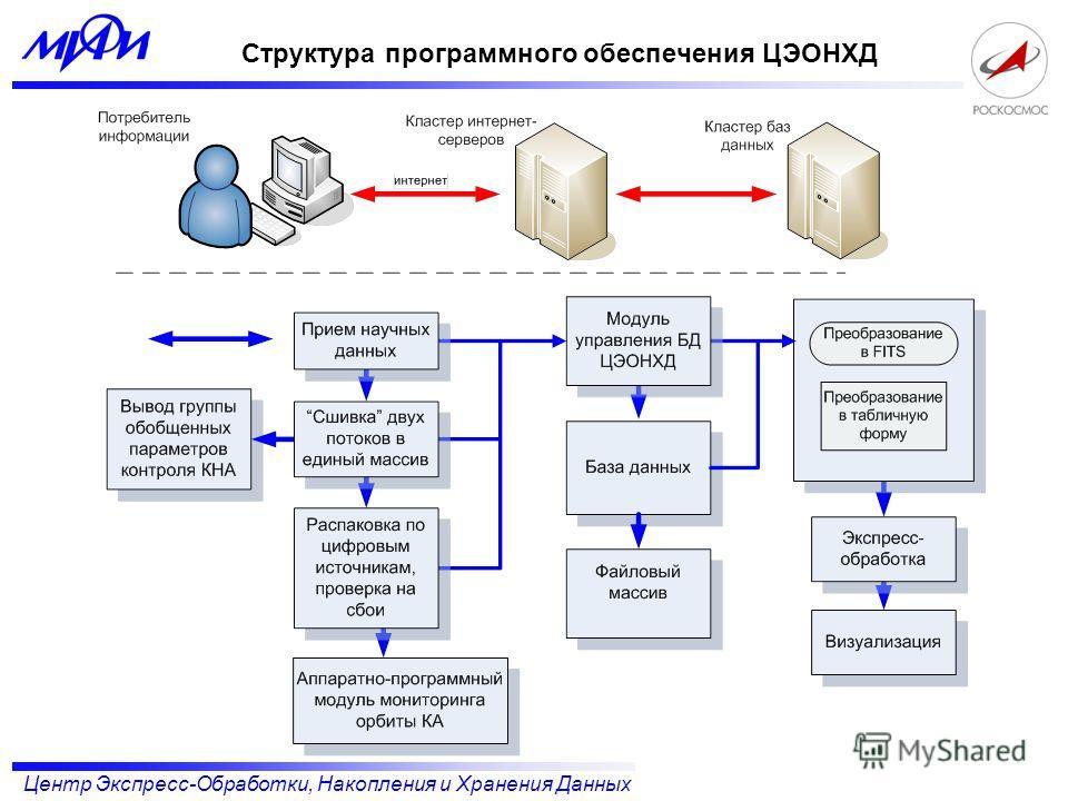 Центр Экспресс-Обработки, Накопления и Хранения Данных Структура программного обеспечения ЦЭОНХД