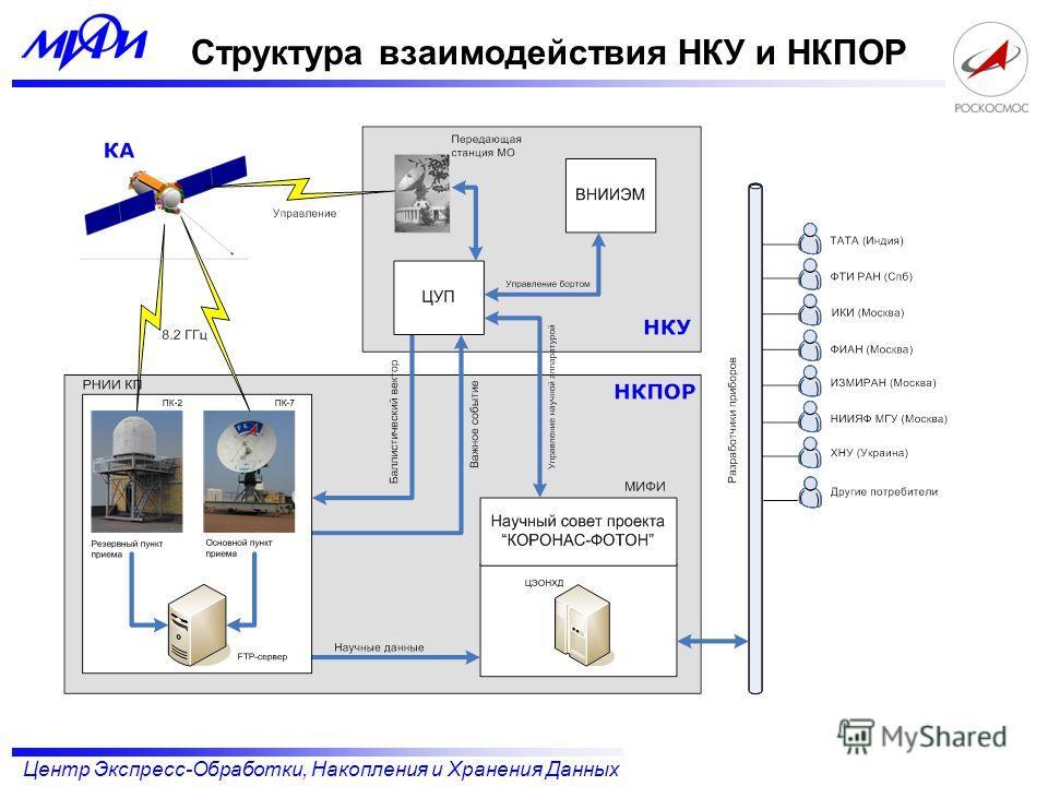Центр Экспресс-Обработки, Накопления и Хранения Данных Структура взаимодействия НКУ и НКПОР