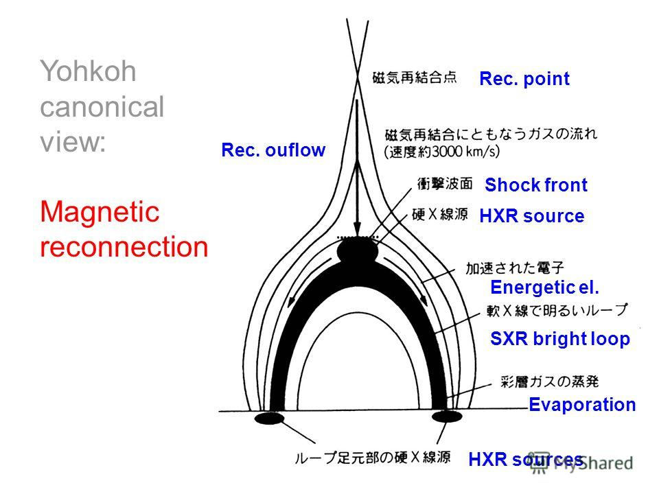 Yohkoh canonical view: Magnetic reconnection Rec. point Rec. ouflow Shock front HXR source Energetic el. SXR bright loop Evaporation HXR sources