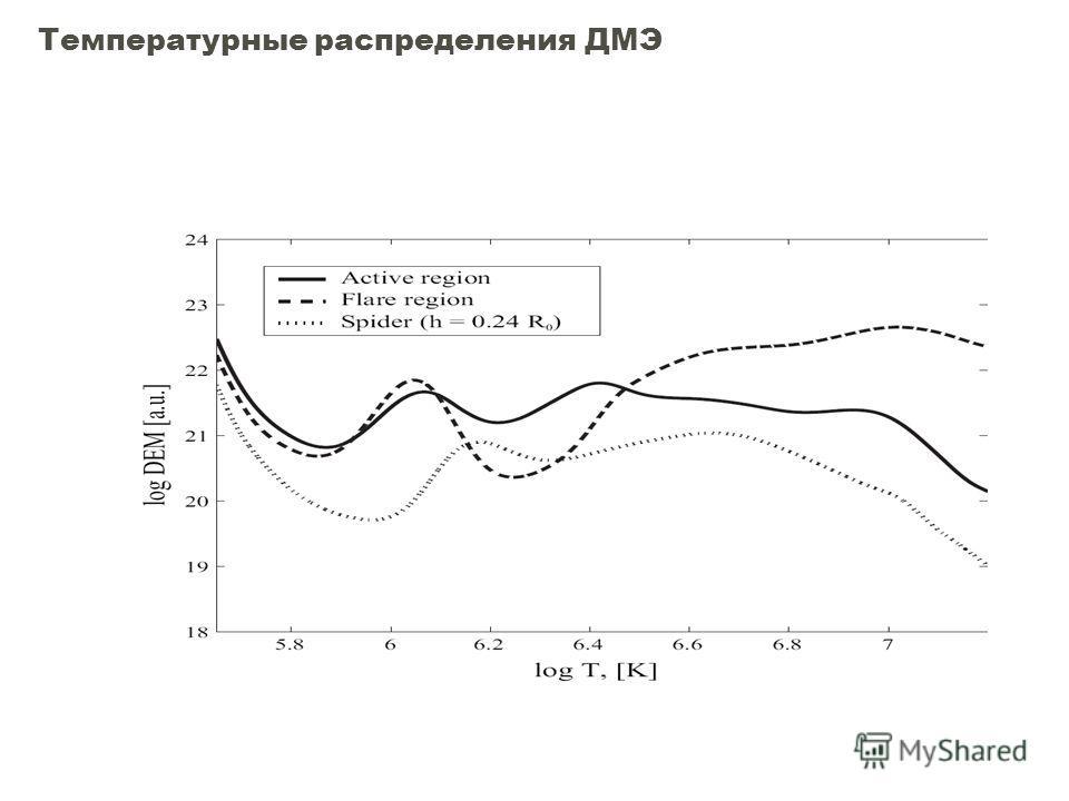 Температурные распределения ДМЭ