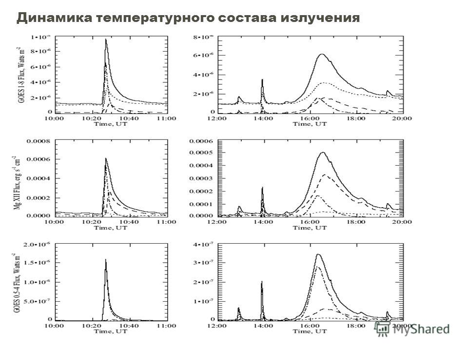 Динамика температурного состава излучения