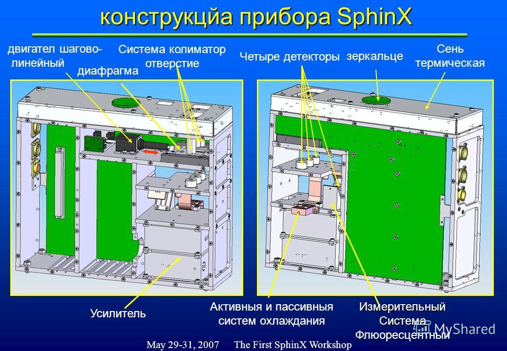 May 29-31, 2007 The First SphinX Workshop зеркальце Система колиматор отверстие Четыре детекторы Усилитель двигател шагoвo- линейный Измерительный Система Флюоресцентныи Активныя и пассивныя систем охлаждания конструкцйа прибора SphinX Сень термическ