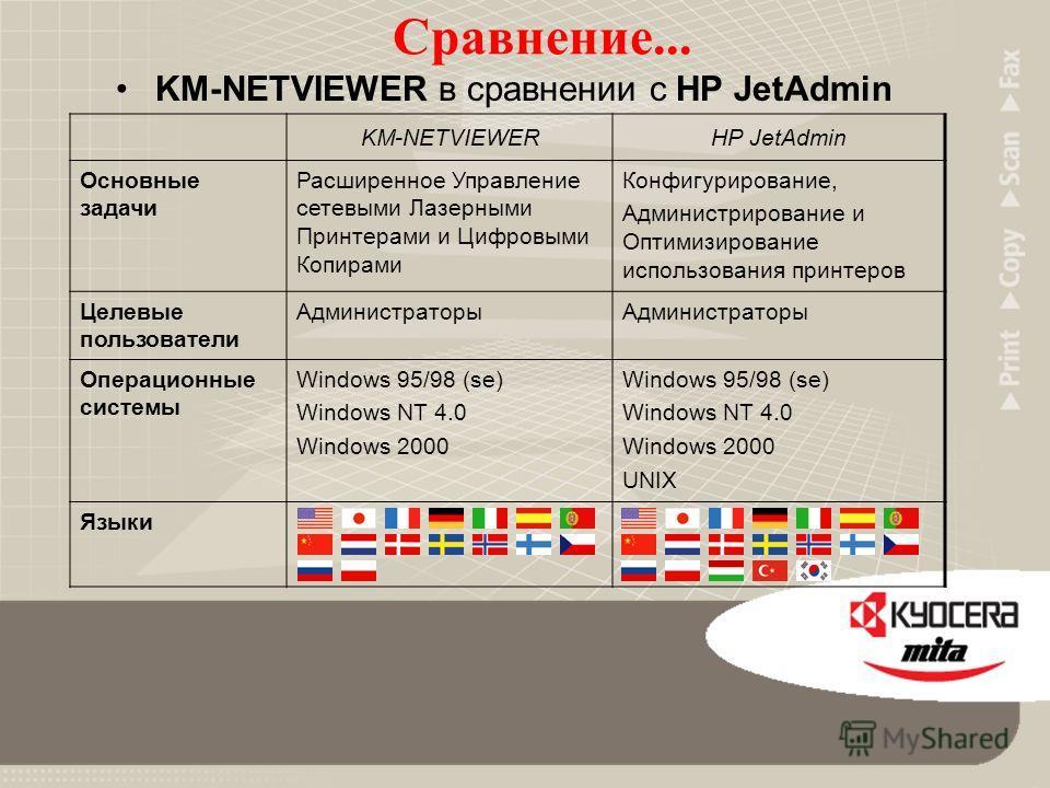 KM-NETVIEWER Позволяет сетевым администраторам производить мониторинг сетевых принтеров и изменять их установки по умолчанию с одной станции. Позволяет ограничивать возможность изменения внутренних установок сетевой карты принтера. Позволяет уведомля
