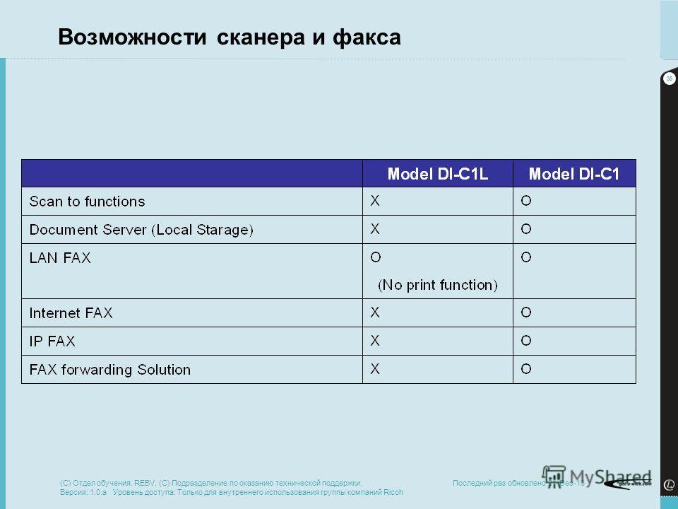 35 Последний раз обновлено 21-Dec-13 Возможности сканера и факса (C) Отдел обучения. REBV. (C) Подразделение по оказанию технической поддержки. Версия: 1.0.a Уровень доступа: Только для внутреннего использования группы компаний Ricoh