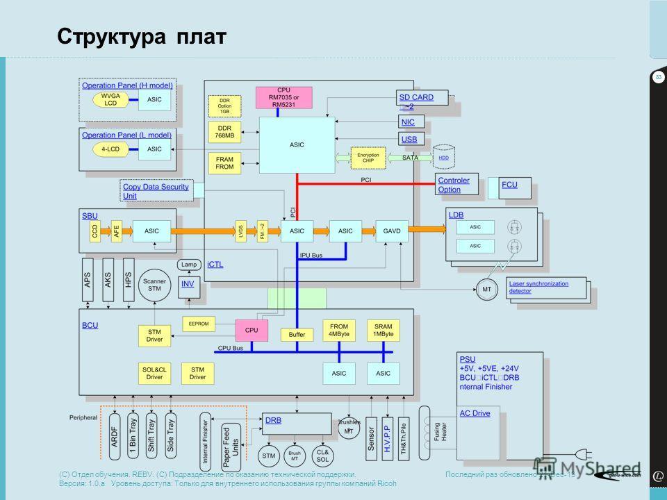 83 Последний раз обновлено 21-Dec-13 Структура плат (C) Отдел обучения. REBV. (C) Подразделение по оказанию технической поддержки. Версия: 1.0.a Уровень доступа: Только для внутреннего использования группы компаний Ricoh