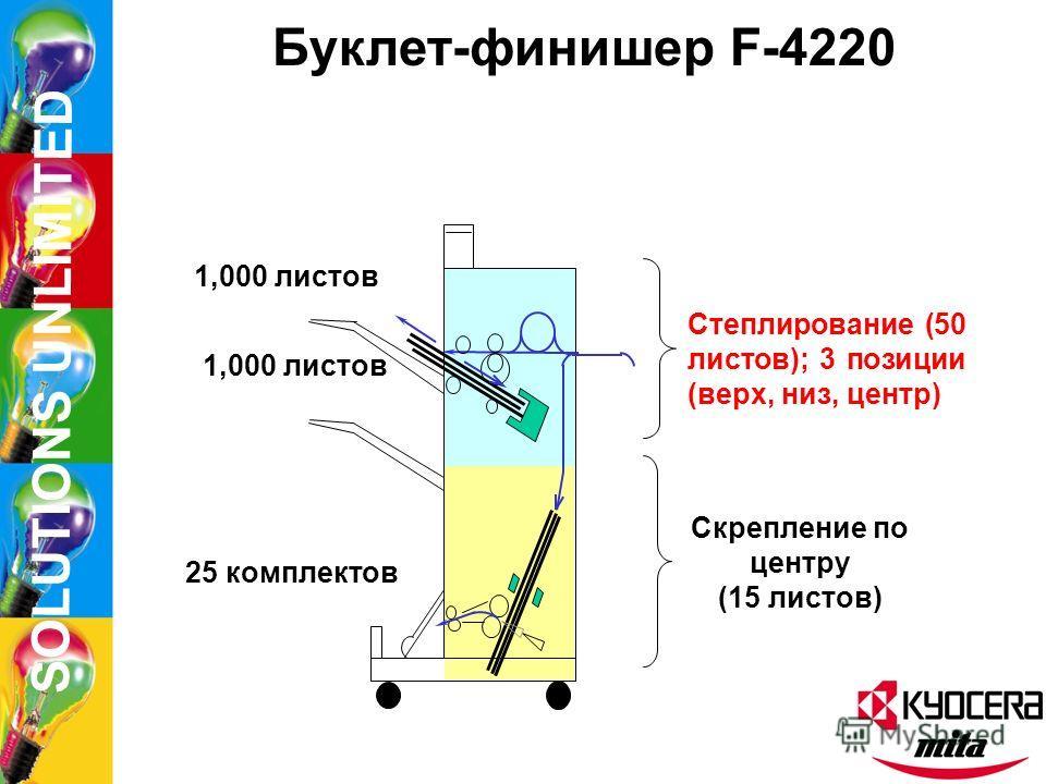 SOLUTIONS UNLIMITED Опции KM-6230 ST-11Кассета большой емкости F4330Степлер/дырокол финишер F4220Буклет-финишер M2107 7-лотковый почтовый ящик Система печати/сканирования (L) NC-110Сетевая карта TS-1Тандемная система
