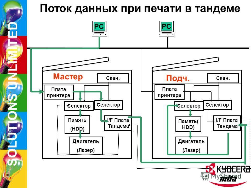 SOLUTIONS UNLIMITED Поток данных при копировании в тандеме Селектор Память (HDD) Двигатель (Лазер) I/F Плата Тандема Скан. Селектор Память (HDD) Двигатель (Лазер) I/F Плата Тандема Скан. Мастер Подчин.