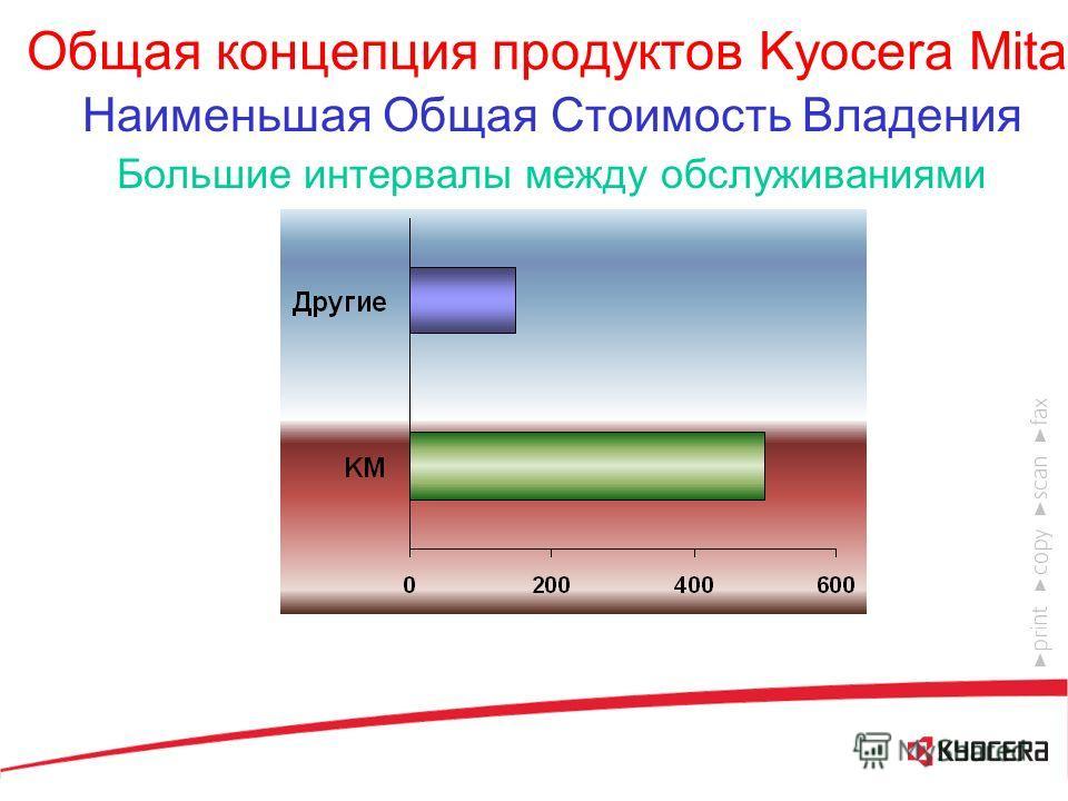 Общая концепция продуктов Kyocera Mita Наименьшая Общая Стоимость Владения Компоненты с длительным сроком службы Высокая надежность Простота использования Модульность Низкий уровень шума Дружественность к окружающей среде Современный компактный дизай