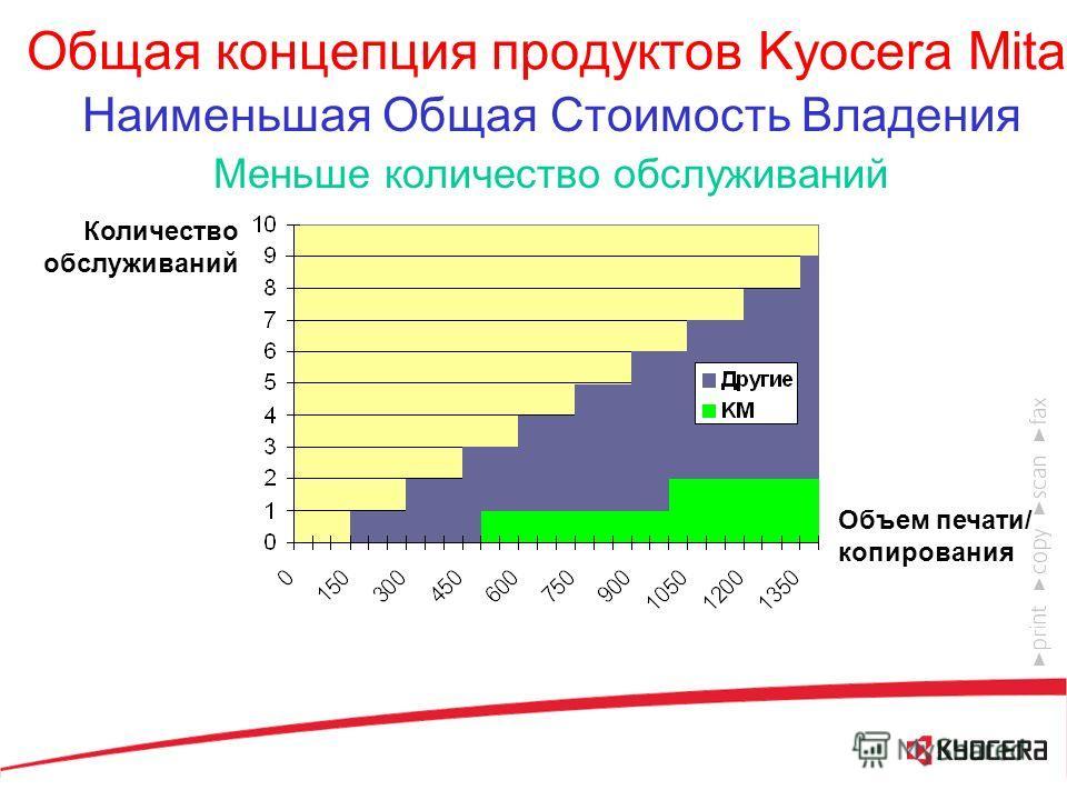 Общая концепция продуктов Kyocera Mita Наименьшая Общая Стоимость Владения Большие интервалы между обслуживаниями