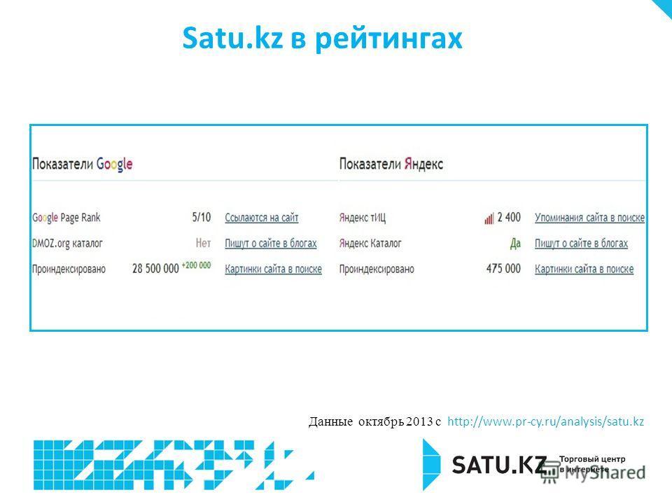 Satu.kz в рейтингах Данные октябрь 2013 с http://www.pr-cy.ru/analysis/satu.kz