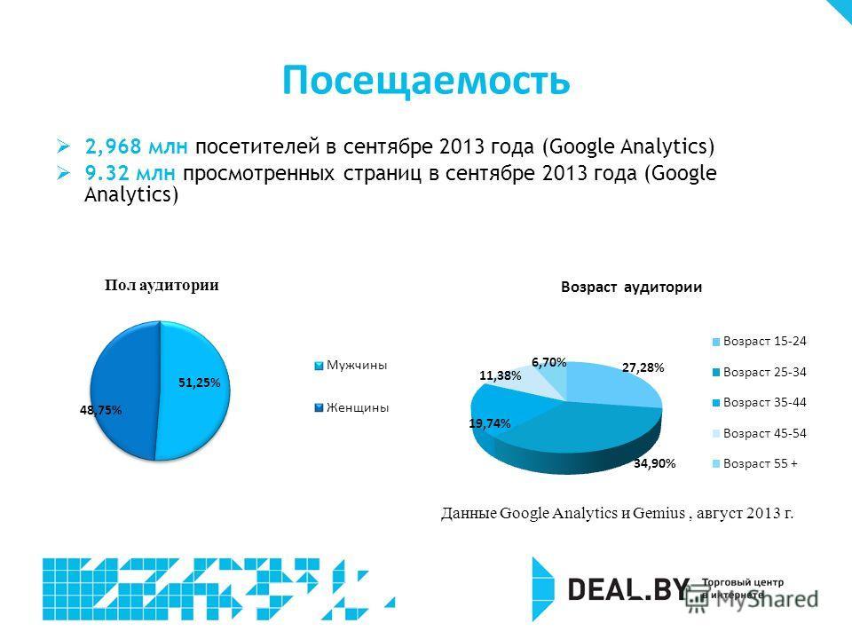 Данные Google Analytics и Gemius, август 2013 г. Посещаемость 2,968 млн посетителей в сентябре 2013 года (Google Analytics) 9.32 млн просмотренных страниц в сентябре 2013 года (Google Analytics)