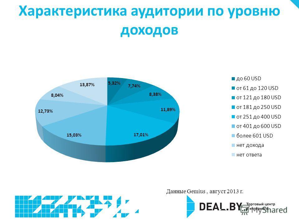 Характеристика аудитории по уровню доходов Данные Gemius, август 2013 г.