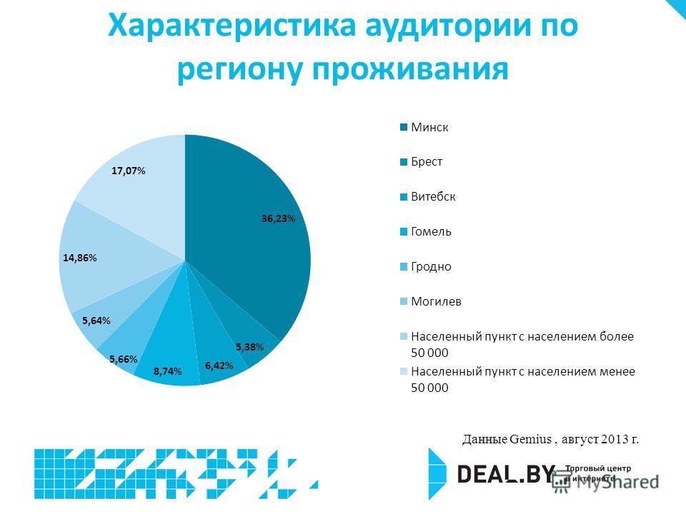 Характеристика аудитории по региону проживания Данные Gemius, август 2013 г.