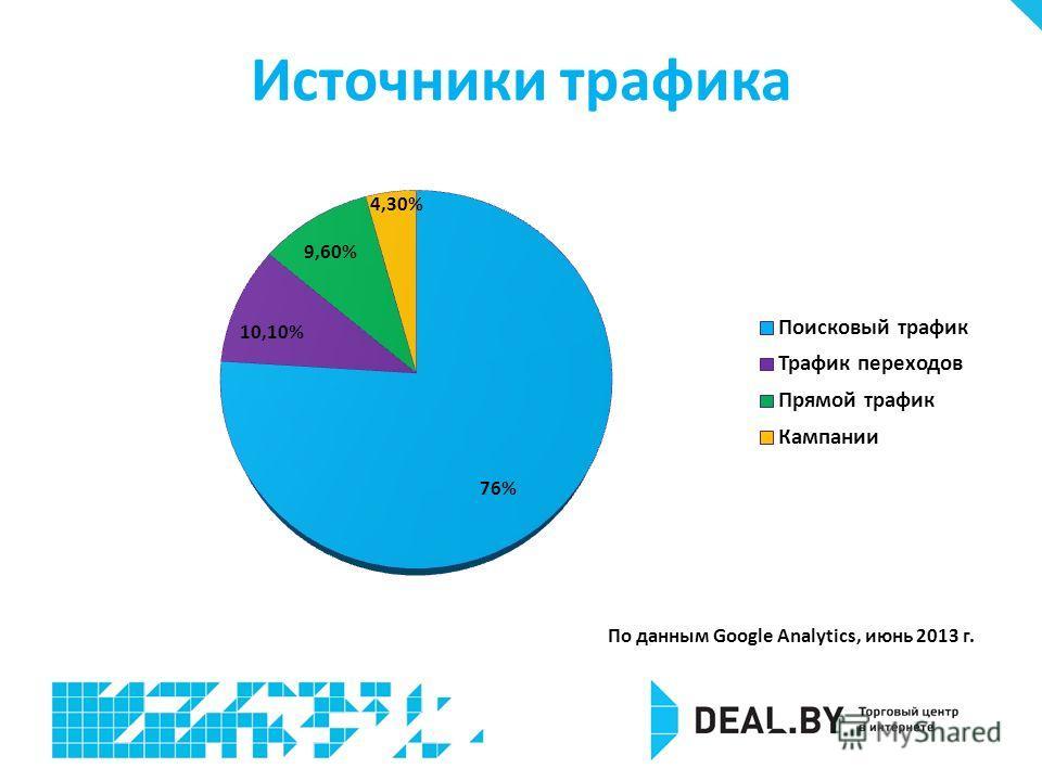 Источники трафика По данным Google Analytics, июнь 2013 г.