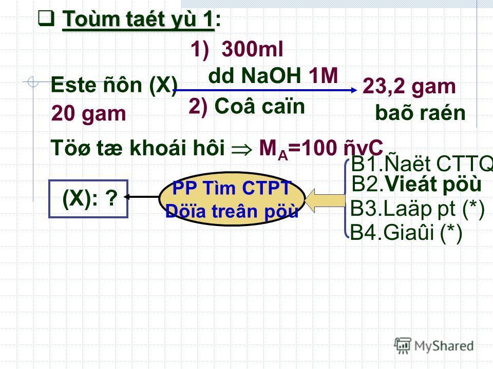 Toùm taét yù 1 Toùm taét yù 1: Este ñôn (X) 20 gam (X): ? PP Tìm CTPT Döïa treân pöù 23,2 gam baõ raén 1) 300ml dd NaOH 1M 2) Coâ caïn Töø tæ khoái hôi M A =100 ñvC B1.Ñaët CTTQ B2.Vieát pöù B3.Laäp pt (*) B4.Giaûi (*)