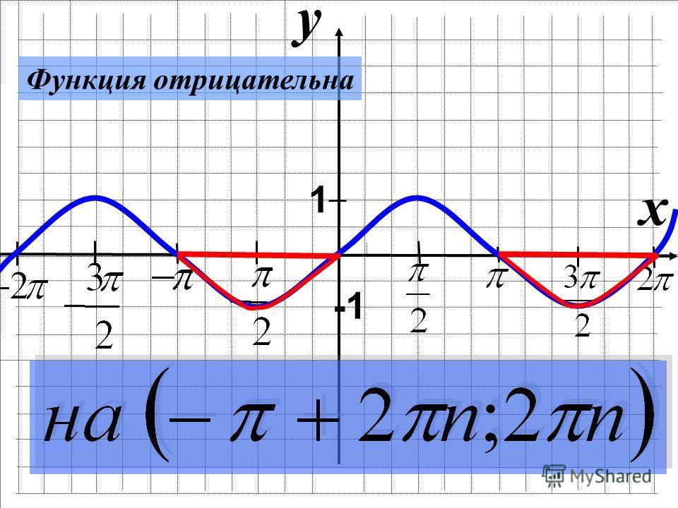 y x 1 Функция отрицательна