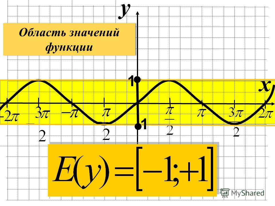y x 1 Область значений функции Область значений функции
