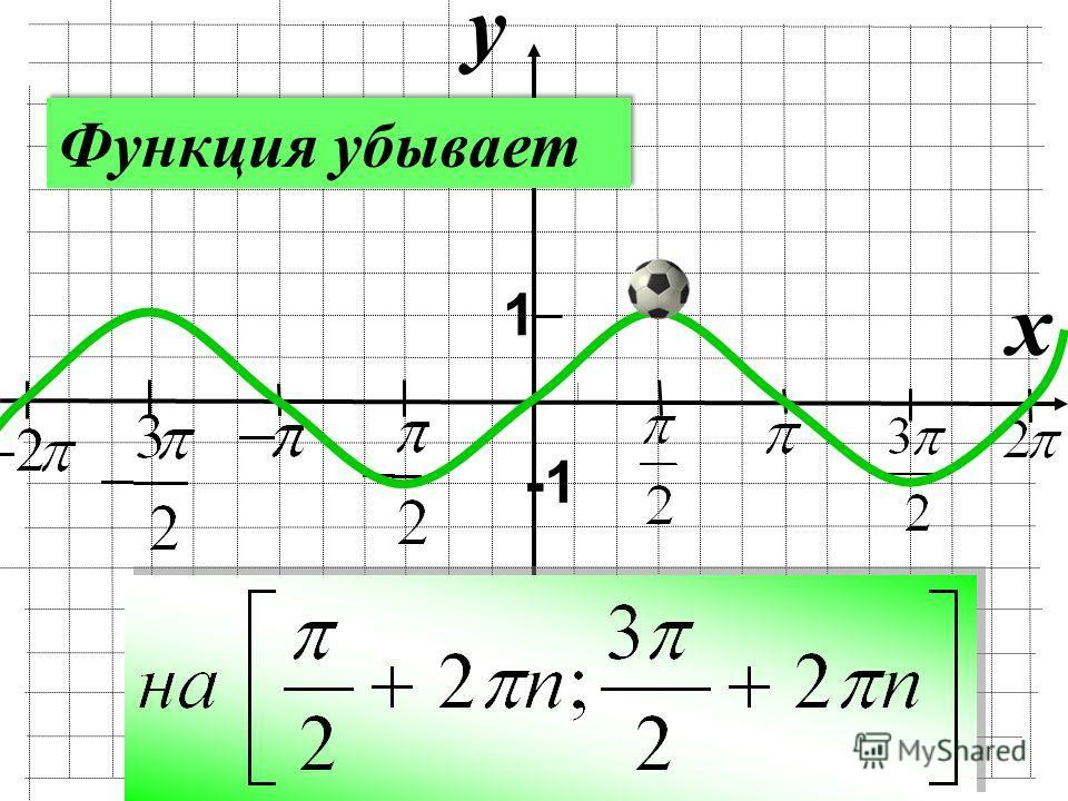 y x 1 Функция убывает