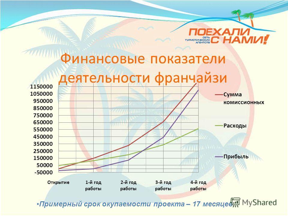 Финансовые показатели деятельности франчайзи Примерный срок окупаемости проекта – 17 месяцев.
