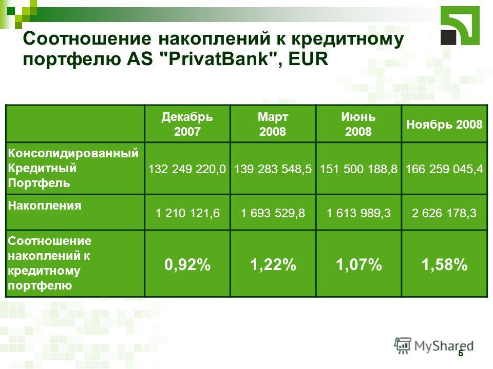 5 Соотношение накоплений к кредитному портфелю AS
