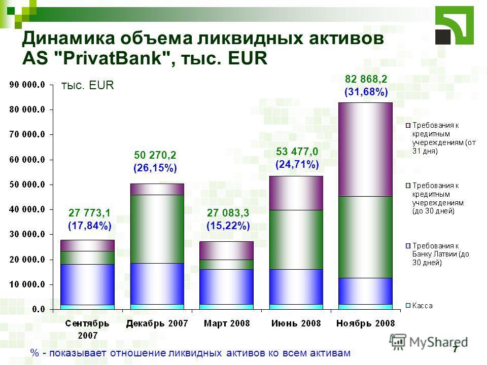 7 Динамика объема ликвидных активов AS PrivatBank, тыс. EUR тыс. EUR 27 773,1 (17,84%) 50 270,2 (26,15%) 27 083,3 (15,22%) 53 477,0 (24,71%) 82 868,2 (31,68%) % - показывает отношение ликвидных активов ко всем активам