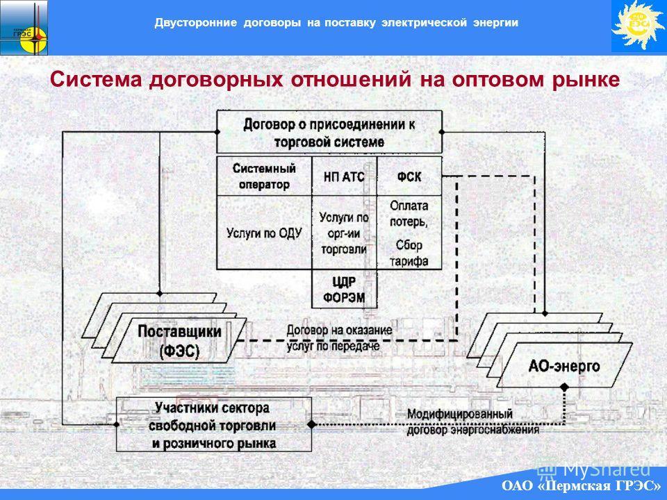 ОАО «Пермская ГРЭС» Двусторонние договоры на поставку электрической энергии Система договорных отношений на оптовом рынке