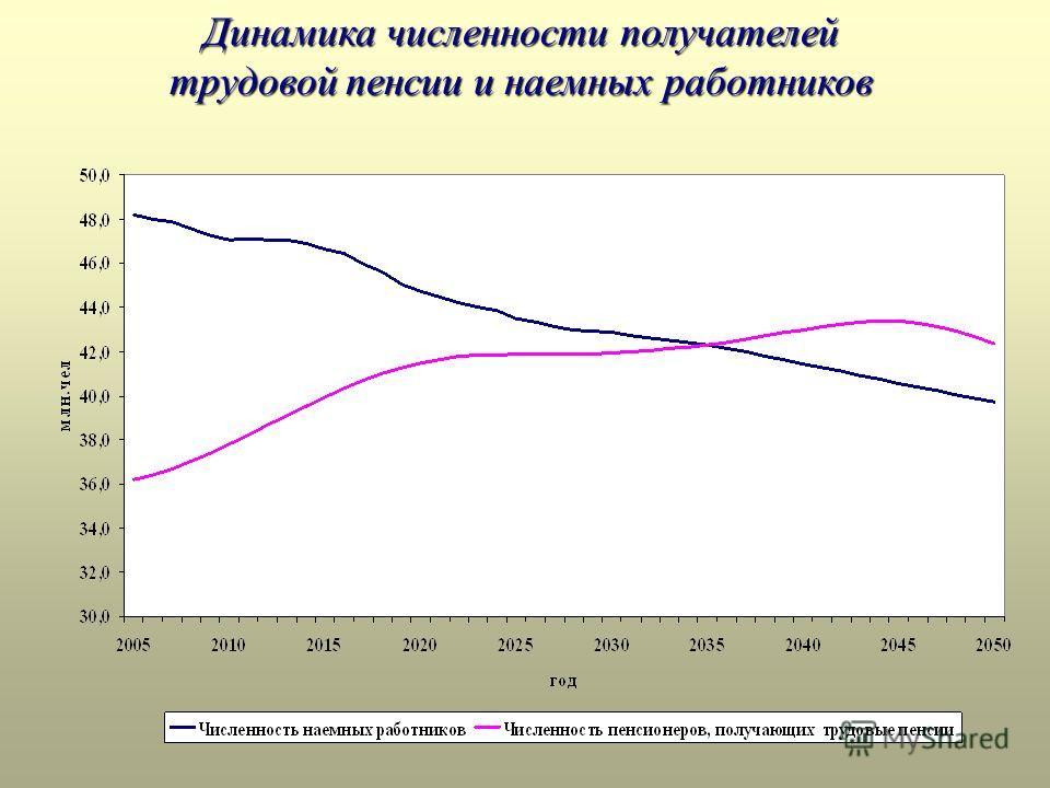 Динамика численности получателей трудовой пенсии и наемных работников