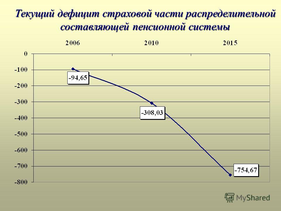 Текущий дефицит страховой части распределительной составляющей пенсионной системы