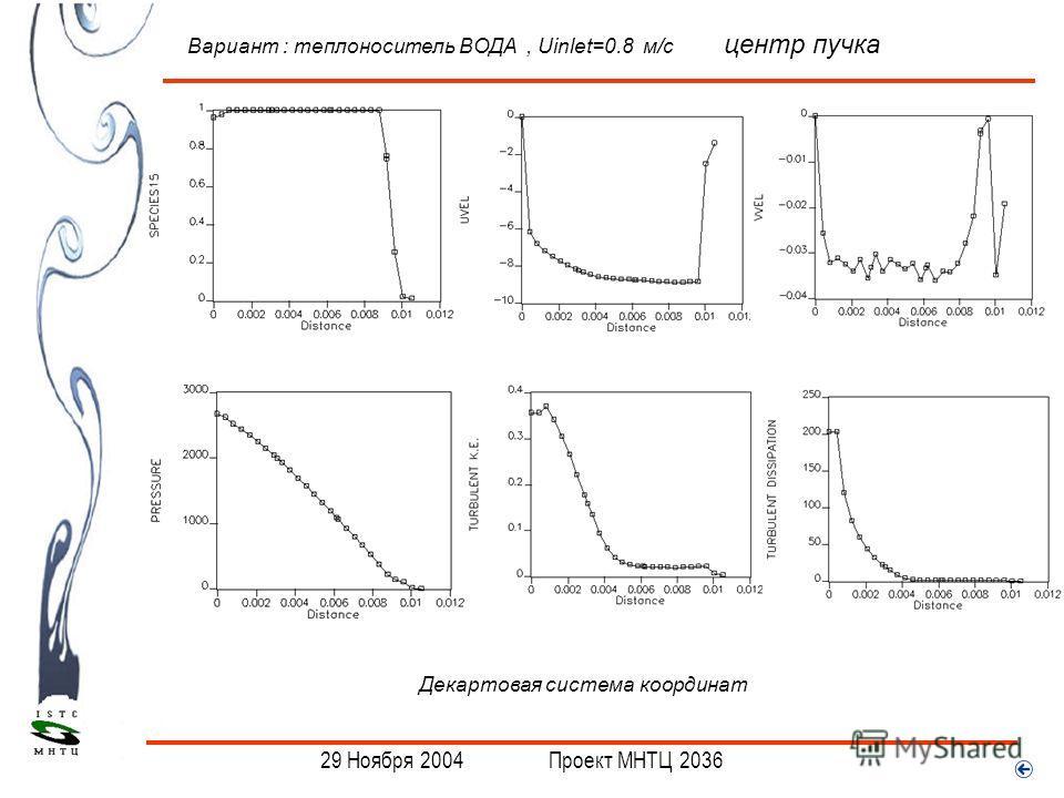 . Вариант : теплоноситель ВОДА, Uinlet=0.8 м/с центр пучка Декартовая система координат 29 Ноября 2004 Проект МНТЦ 2036