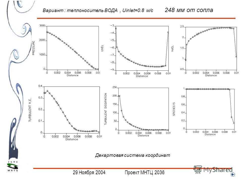 . Вариант : теплоноситель ВОДА, Uinlet=0.8 м/с 248 мм от сопла Декартовая система координат 29 Ноября 2004 Проект МНТЦ 2036