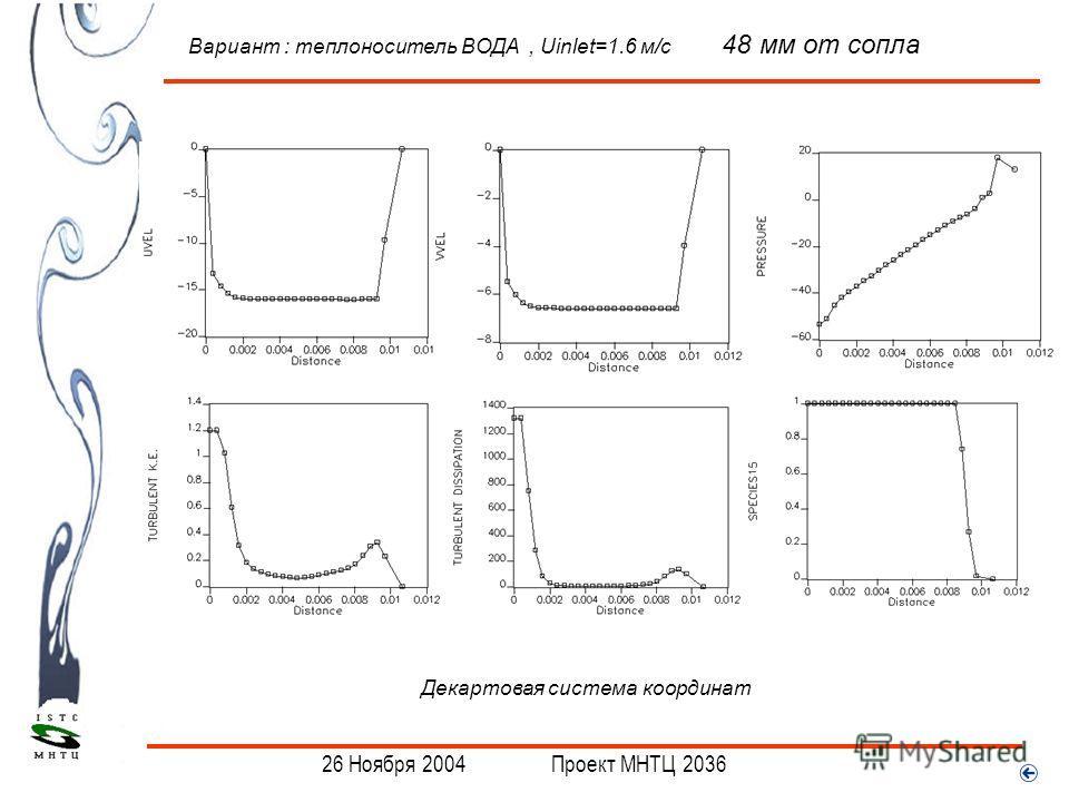 . Вариант : теплоноситель ВОДА, Uinlet=1.6 м/с 48 мм от сопла Декартовая система координат