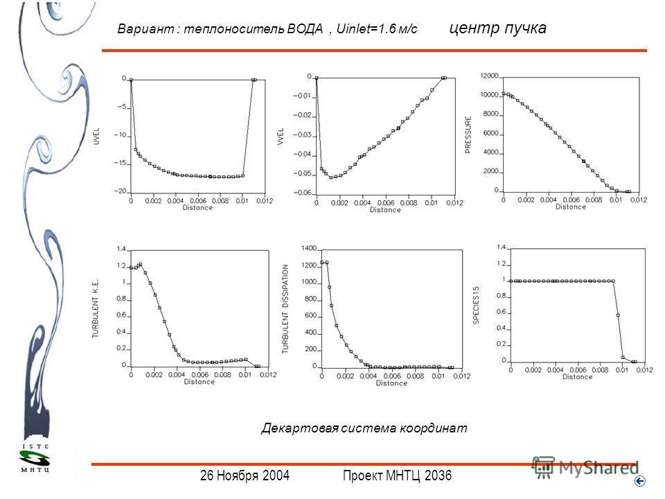 . 26 Ноября 2004 Проект МНТЦ 2036 Вариант : теплоноситель ВОДА, Uinlet=1.6 м/с центр пучка Декартовая система координат