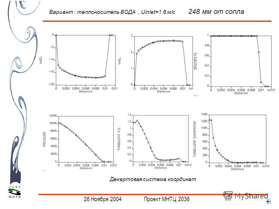 . 26 Ноября 2004 Проект МНТЦ 2036 Вариант : теплоноситель ВОДА, Uinlet=1.6 м/с 248 мм от сопла Декартовая система координат