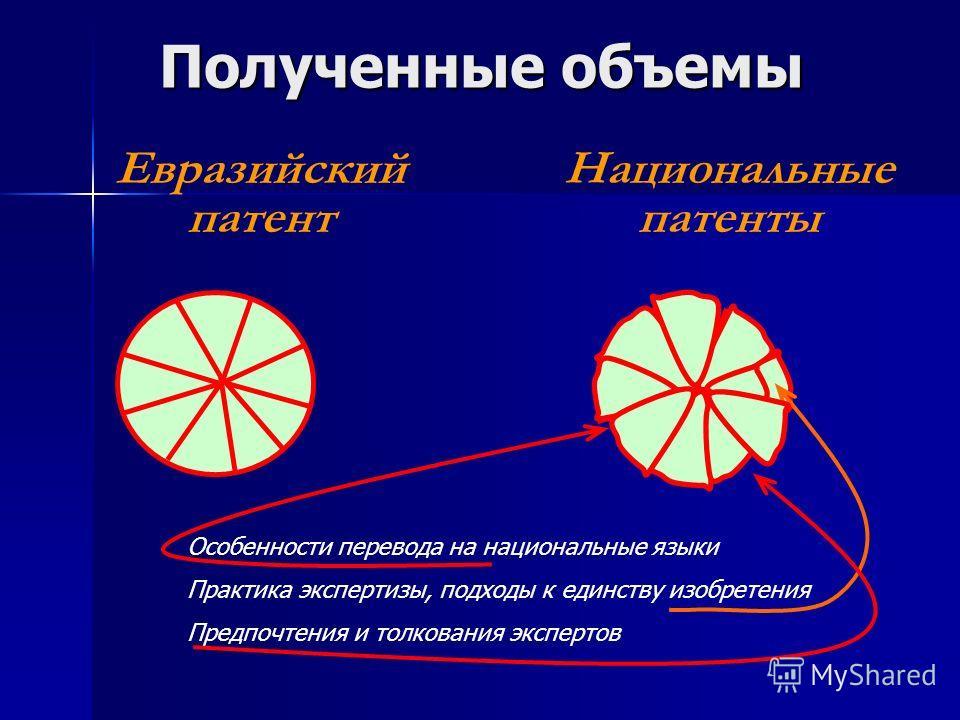 Полученные объемы Национальные патенты Евразийский патент Особенности перевода на национальные языки Практика экспертизы, подходы к единству изобретения Предпочтения и толкования экспертов
