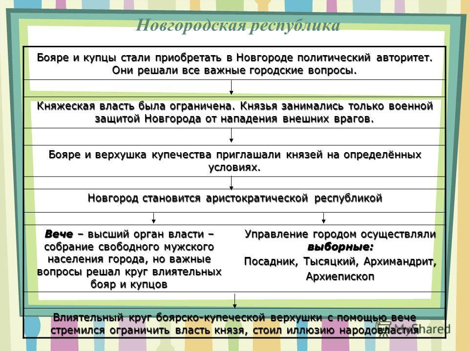 Новгородская республика Бояре и купцы стали приобретать в Новгороде политический авторитет. Они решали все важные городские вопросы. Княжеская власть была ограничена. Князья занимались только военной защитой Новгорода от нападения внешних врагов. Боя
