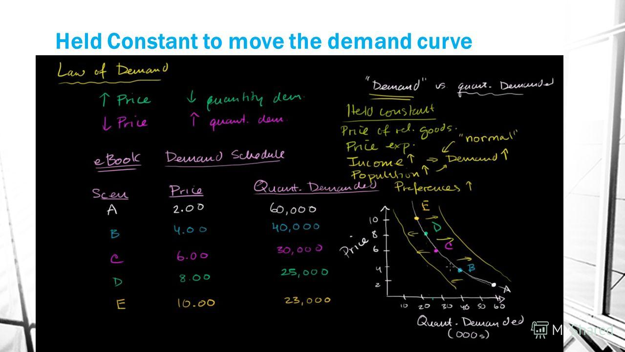 Held Constant to move the demand curve