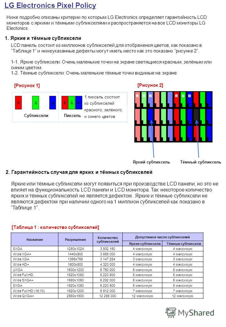 1. Яркие и тёмные субпиксели LCD панель состоит из миллионов субпикселей для отображения цветов, как показано вТаблице 1 и нижеуказанные дефекты могут иметь место как это показано рисунке 2. 1-1. Яркие субпиксели: Очень маленькие точки на экране свет