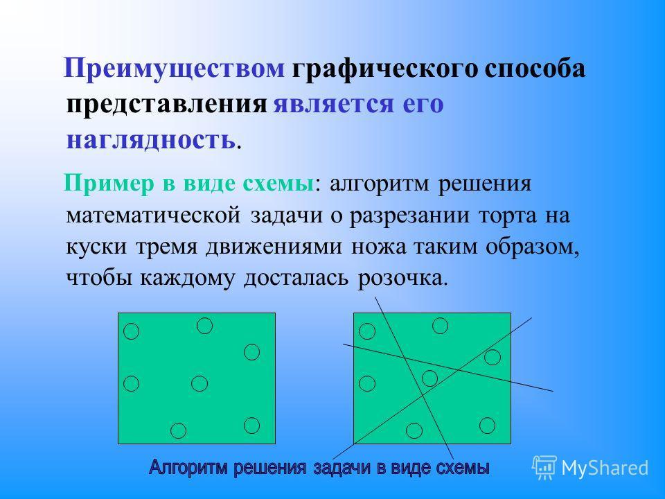 Преимуществом графического способа представления является его наглядность. Пример в виде схемы: алгоритм решения математической задачи о разрезании торта на куски тремя движениями ножа таким образом, чтобы каждому досталась розочка.