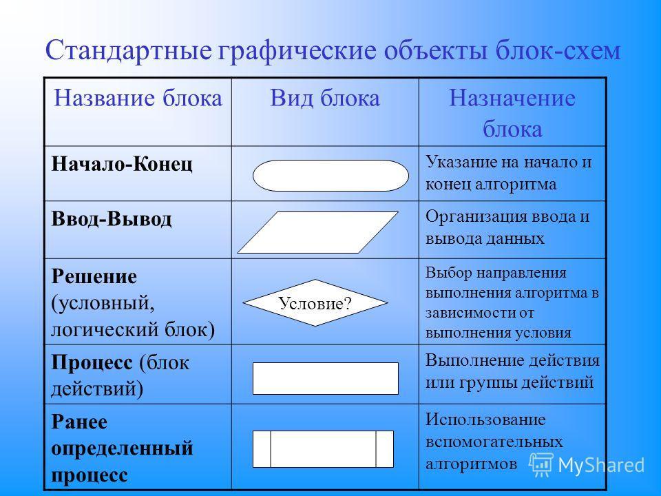 объекты блок-схем Название
