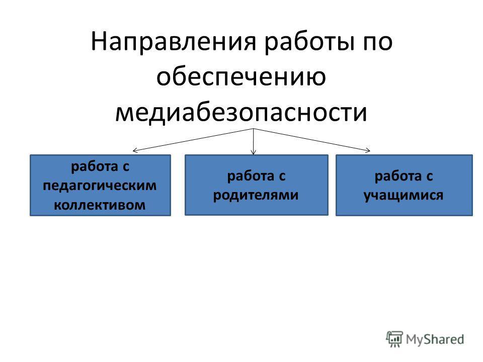 Направления работы по обеспечению медиабезопасности работа с педагогическим коллективом работа с родителями работа с учащимися