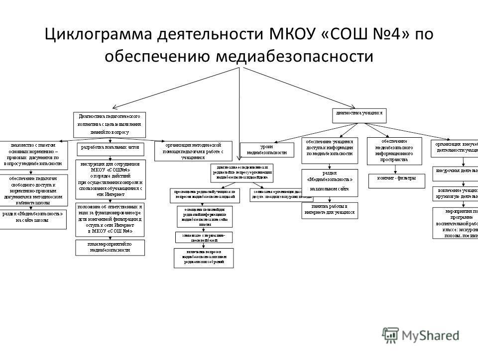 Циклограмма деятельности МКОУ «СОШ 4» по обеспечению медиабезопасности
