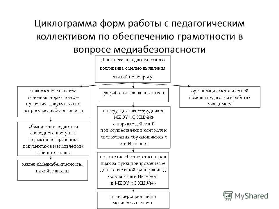 Циклограмма форм работы с педагогическим коллективом по обеспечению грамотности в вопросе медиабезопасности
